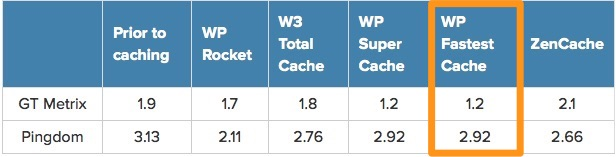 Download WP Fastest Cache 0.8.8.6 – Free WordPress Plugin